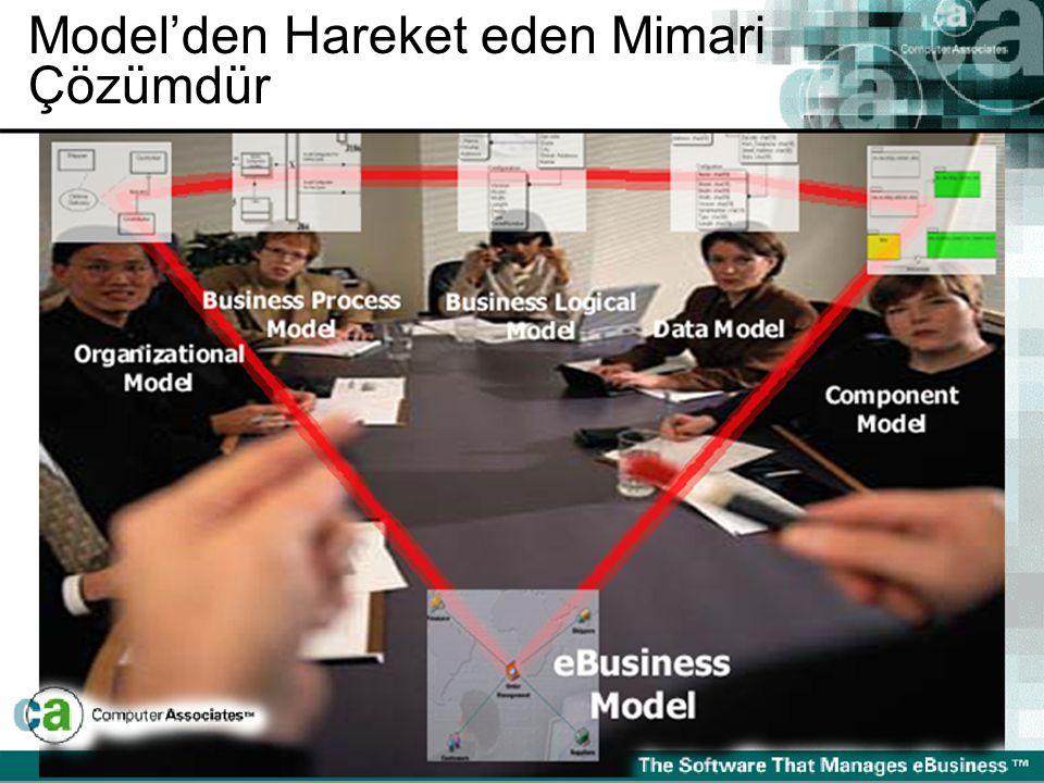 Model'den Hareket eden Mimari Çözümdür