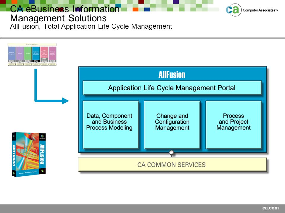 Presentation Title <Date> CA eBusiness Information Management Solutions AllFusion, Total Application Life Cycle Management.