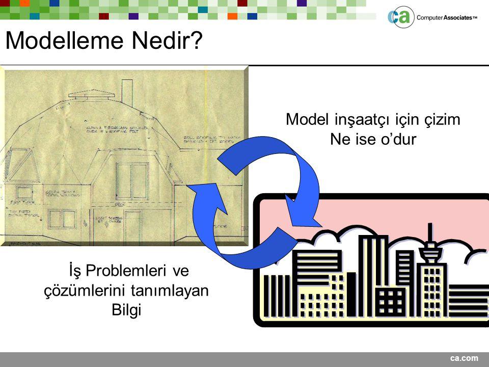 Modelleme Nedir Model inşaatçı için çizim Ne ise o'dur