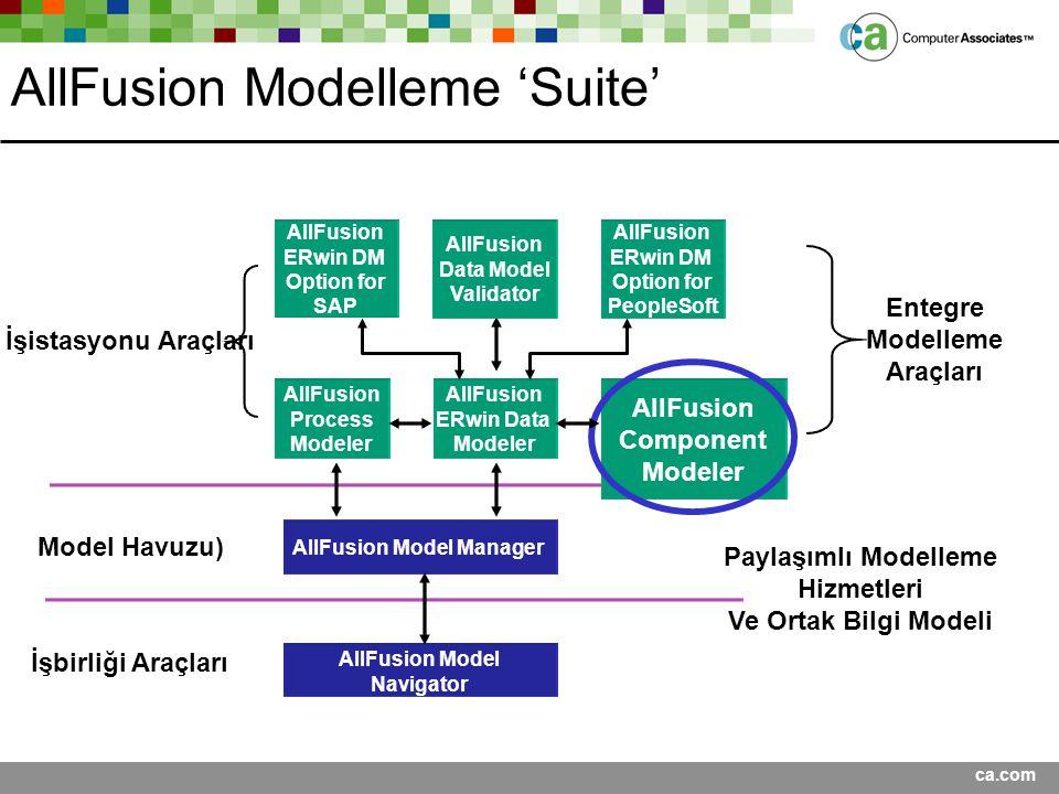 AllFusion Modelleme 'Suite'