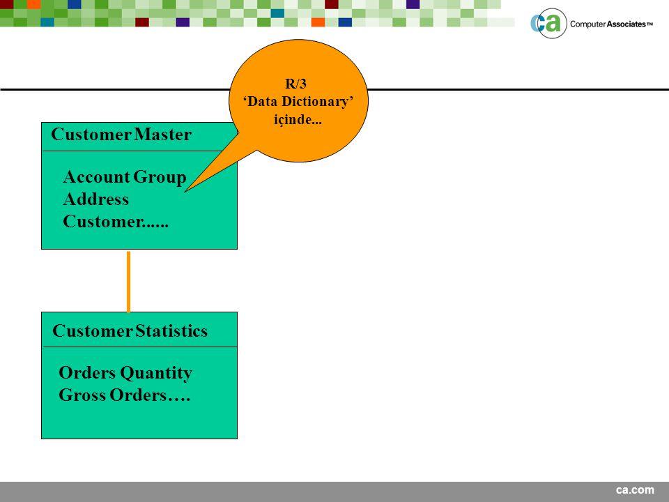 Customer Master Account Group Address Customer......