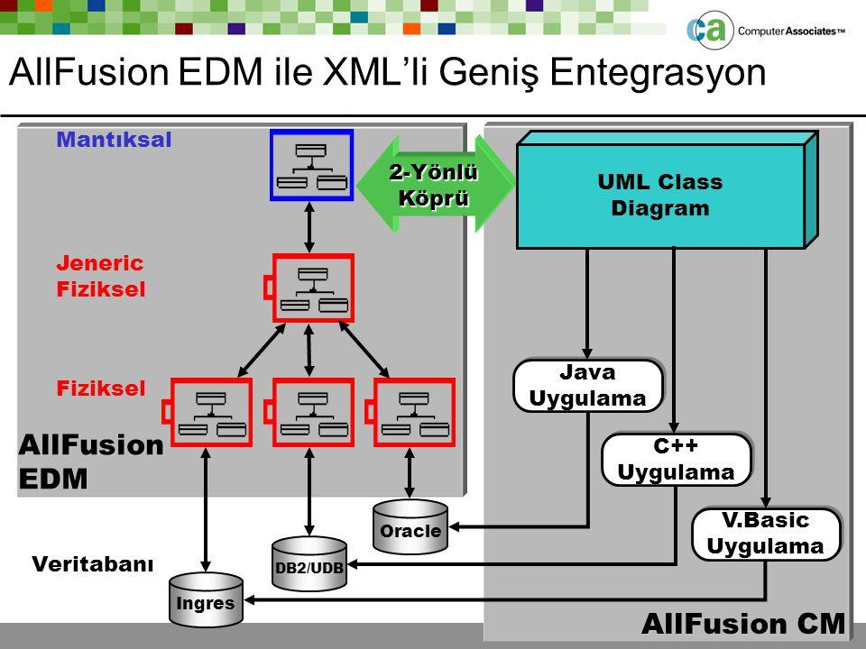 AllFusion EDM ile XML'li Geniş Entegrasyon