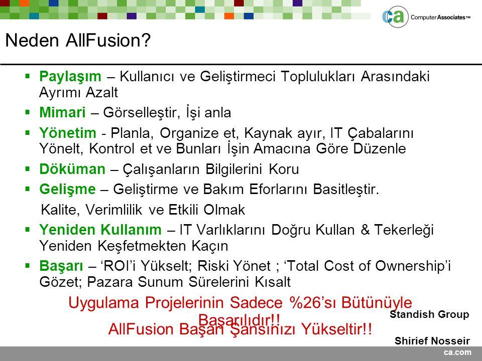 Presentation Title <Date> Neden AllFusion Paylaşım – Kullanıcı ve Geliştirmeci Toplulukları Arasındaki Ayrımı Azalt.