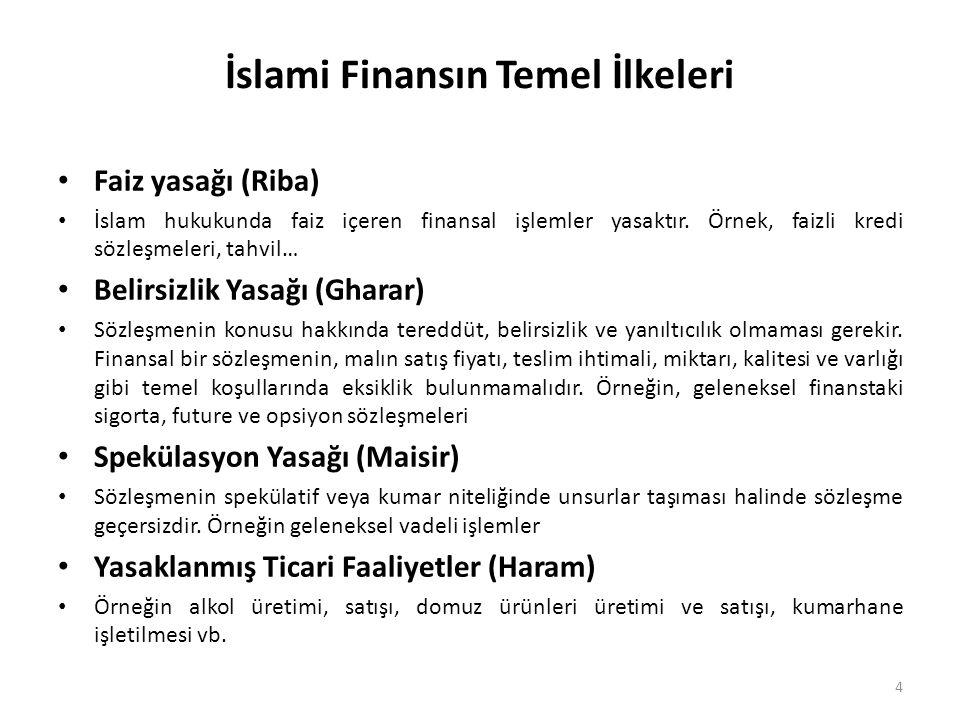 İslami Finansın Temel İlkeleri