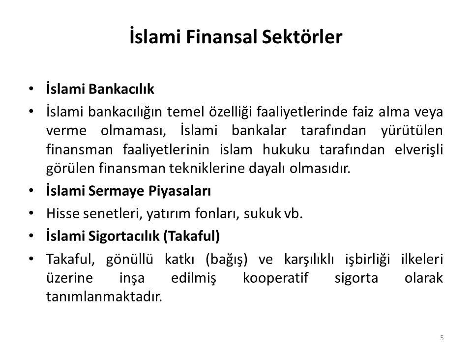 İslami Finansal Sektörler