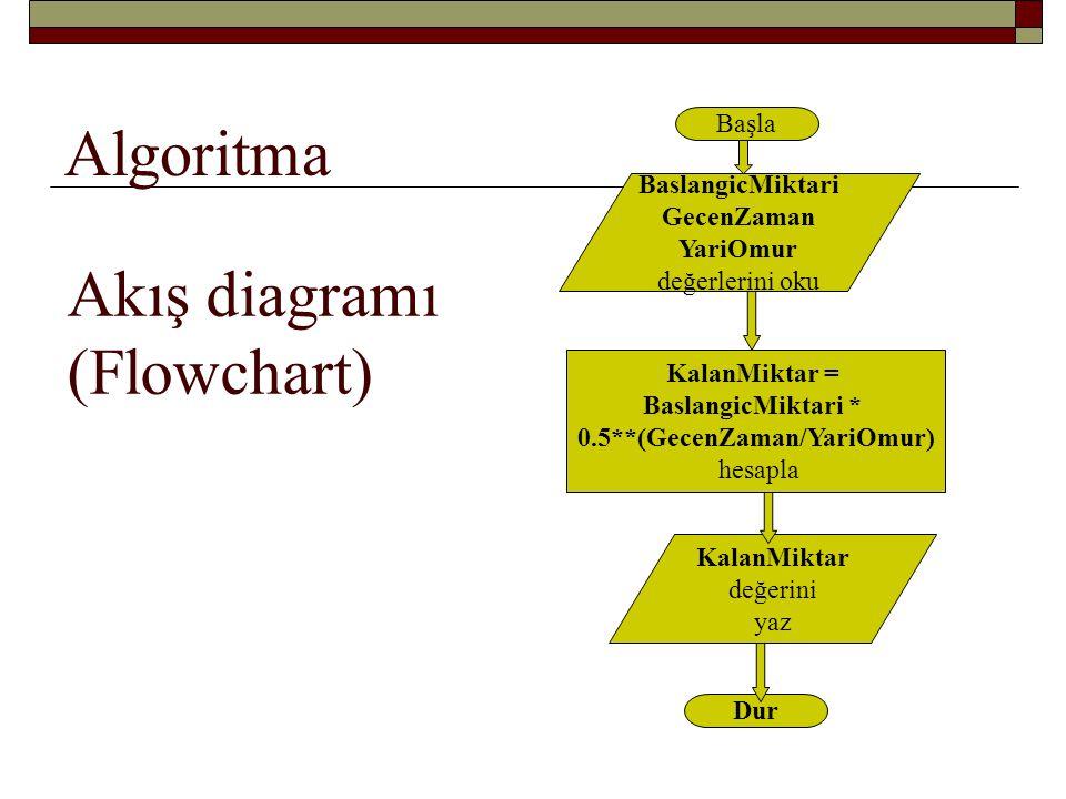 Akış diagramı (Flowchart)