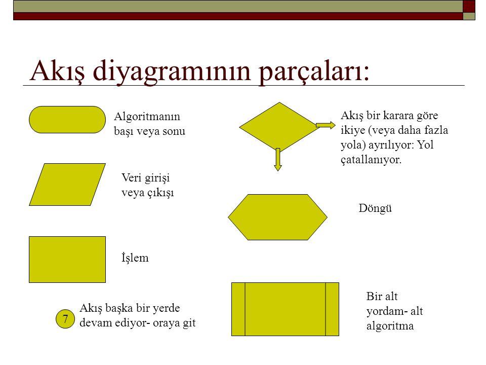Akış diyagramının parçaları: