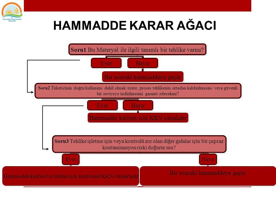 HAMMADDE KARAR AĞACI