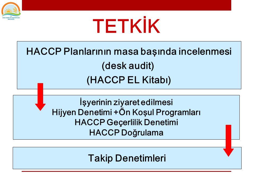 TETKİK HACCP Planlarının masa başında incelenmesi (desk audit)