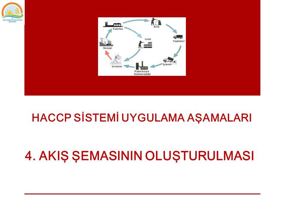 HACCP SİSTEMİ UYGULAMA AŞAMALARI