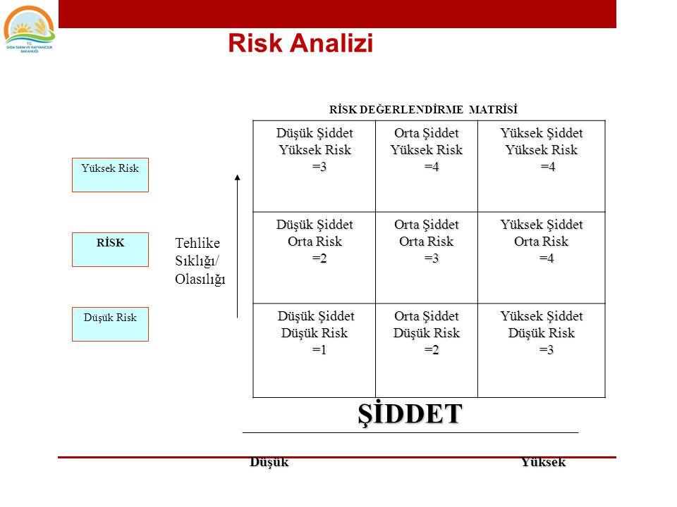 ŞİDDET Risk Analizi Olasılığı Düşük Şiddet Yüksek Risk =3 Orta Şiddet