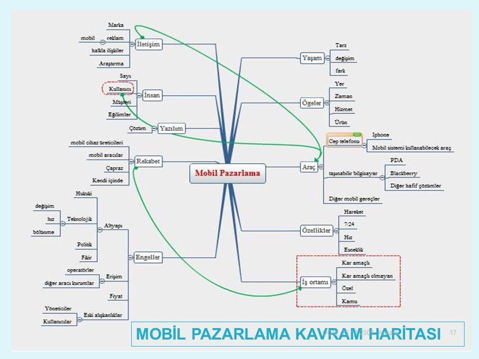 MOBİL PAZARLAMA KAVRAM HARİTASI