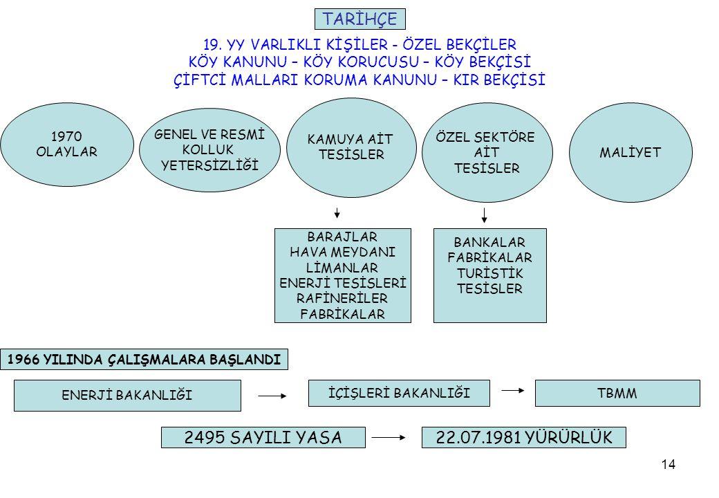1966 YILINDA ÇALIŞMALARA BAŞLANDI