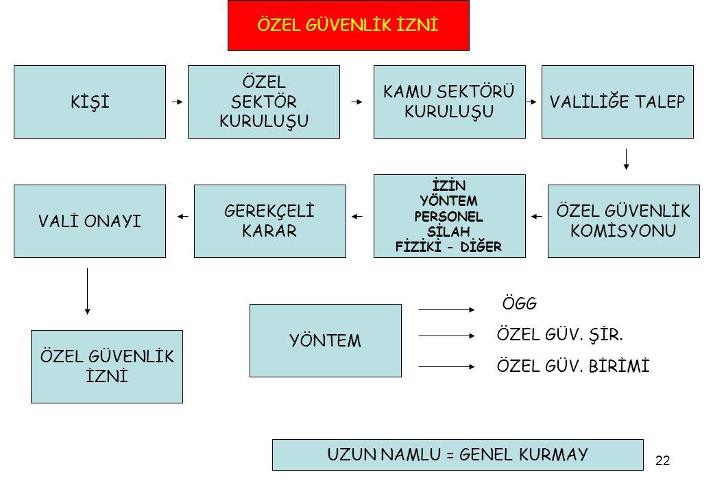 UZUN NAMLU = GENEL KURMAY