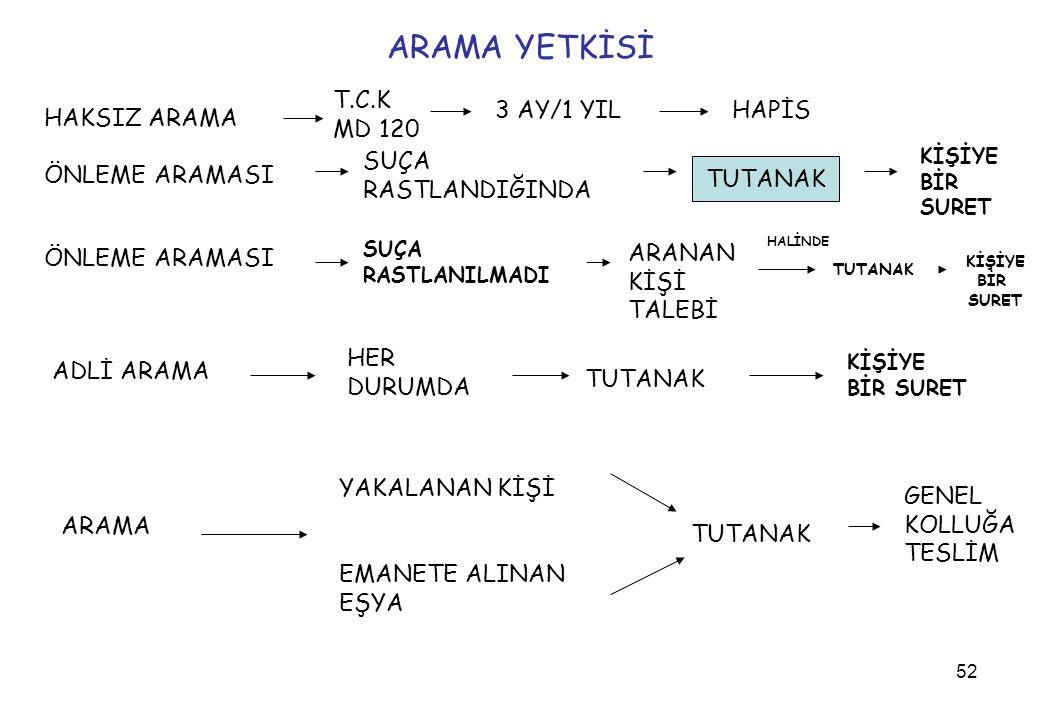 ARAMA YETKİSİ T.C.K MD 120 3 AY/1 YIL HAPİS HAKSIZ ARAMA SUÇA
