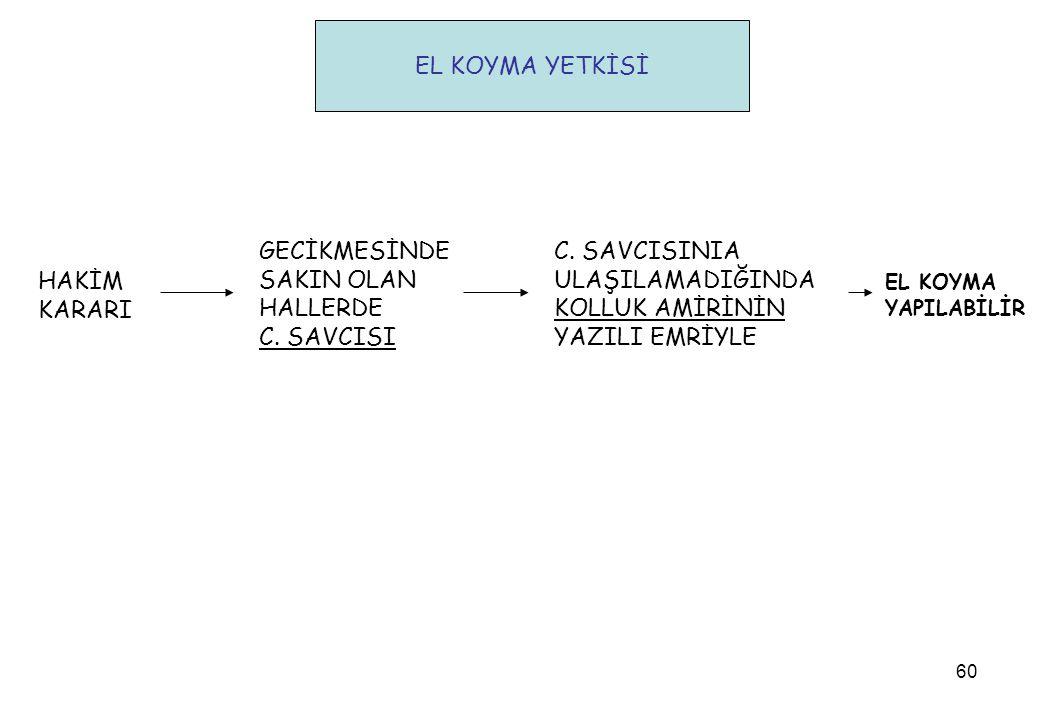 EL KOYMA YETKİSİ GECİKMESİNDE SAKIN OLAN HALLERDE C. SAVCISI