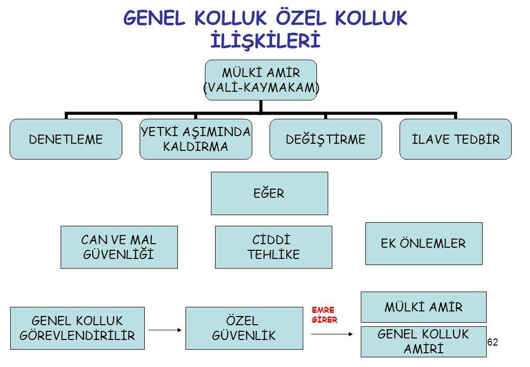 GENEL KOLLUK ÖZEL KOLLUK İLİŞKİLERİ