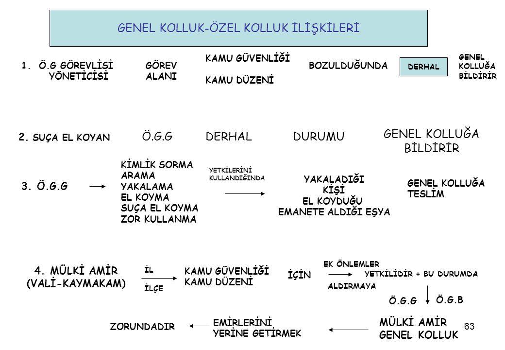 GENEL KOLLUK-ÖZEL KOLLUK İLİŞKİLERİ