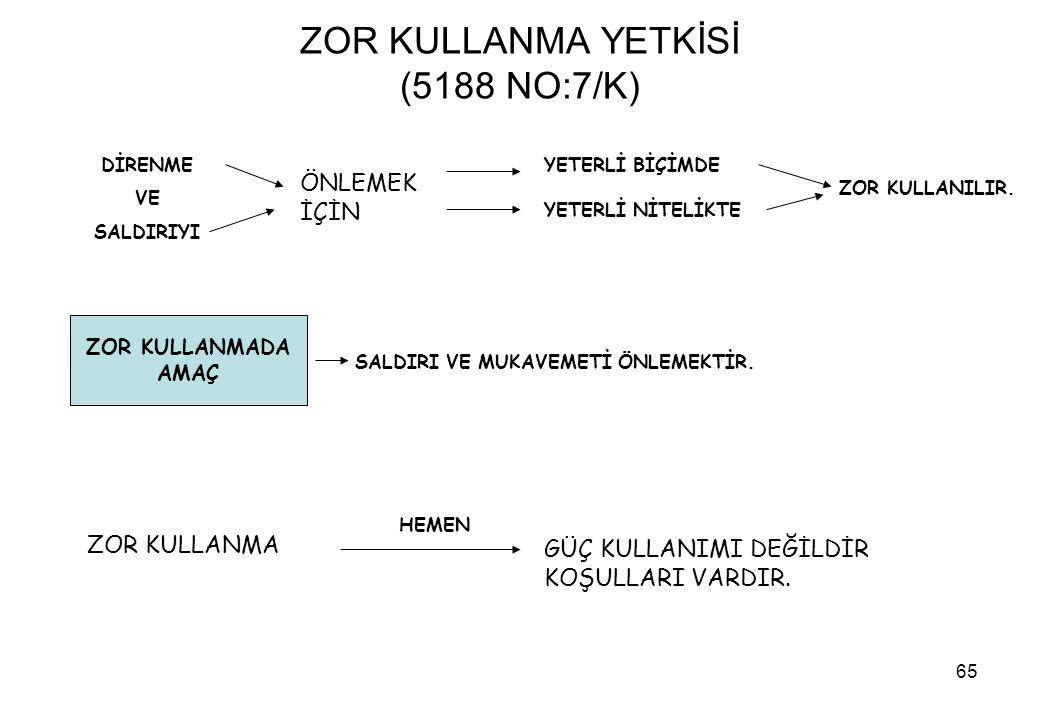 ZOR KULLANMA YETKİSİ (5188 NO:7/K)