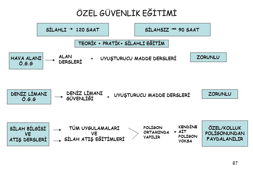 TEORİK + PRATİK+ SİLAHLI EĞİTİM