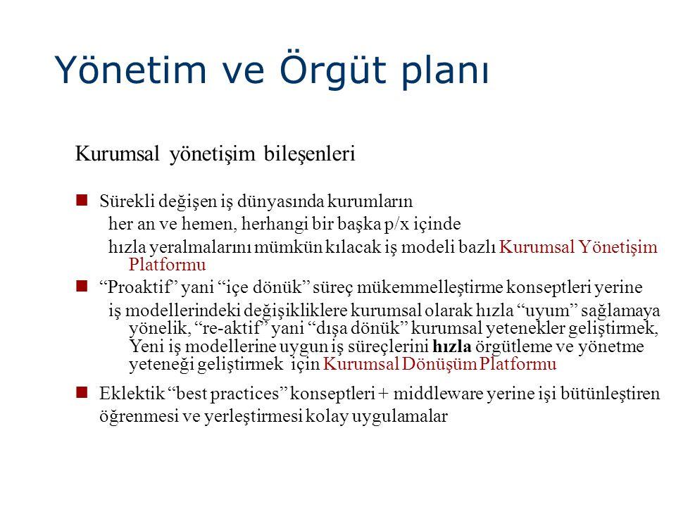 Yönetim ve Örgüt planı Kurumsal yönetişim bileşenleri
