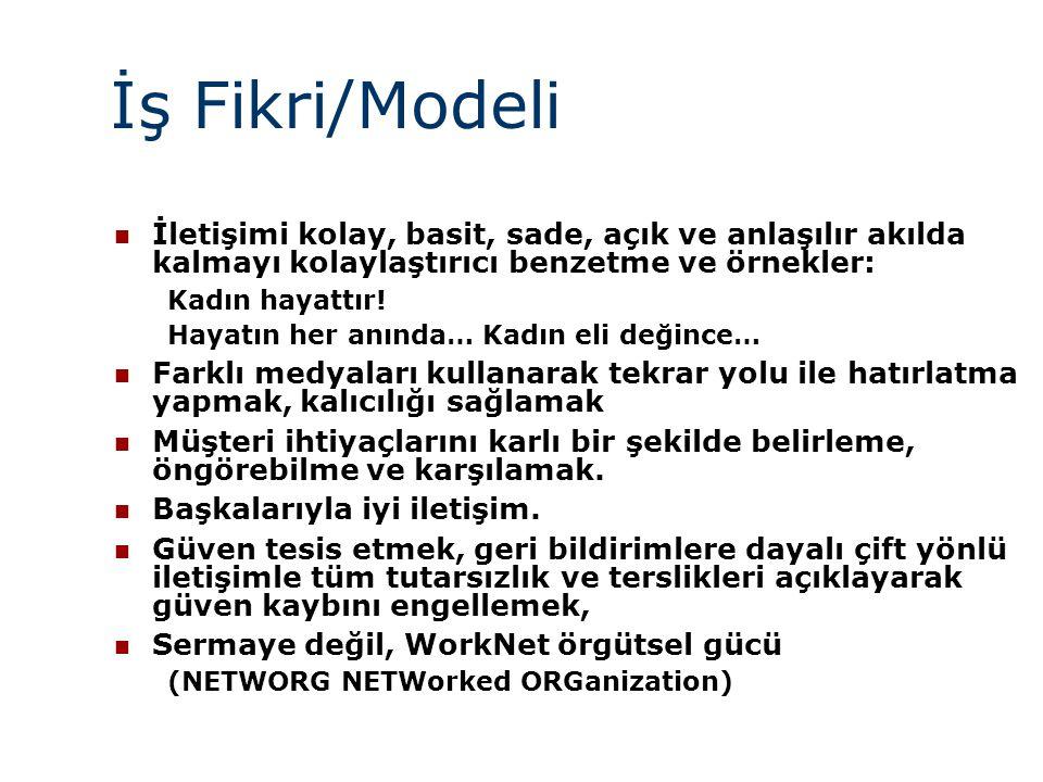 İş Fikri/Modeli İletişimi kolay, basit, sade, açık ve anlaşılır akılda kalmayı kolaylaştırıcı benzetme ve örnekler:
