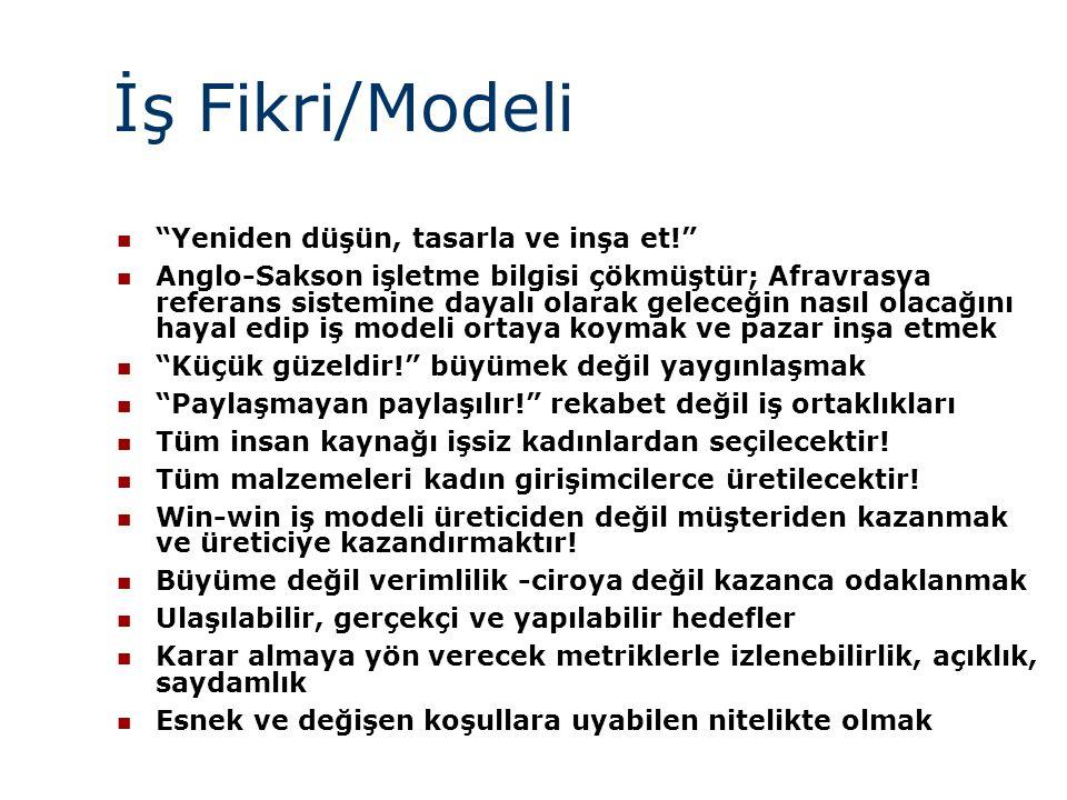 İş Fikri/Modeli Yeniden düşün, tasarla ve inşa et!
