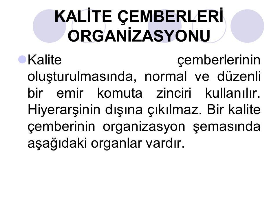 KALİTE ÇEMBERLERİ ORGANİZASYONU
