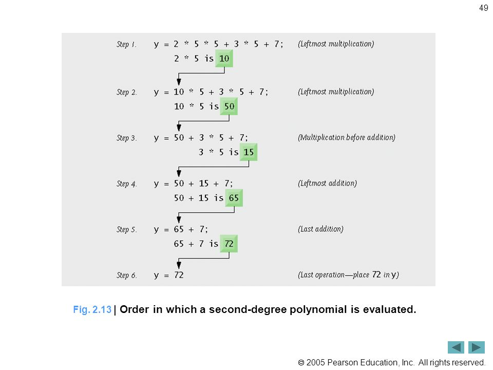 Fig | Order in which a second-degree polynomial is evaluated.
