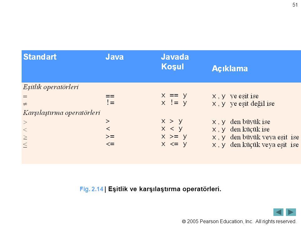 Fig. 2.14 | Eşitlik ve karşılaştırma operatörleri.