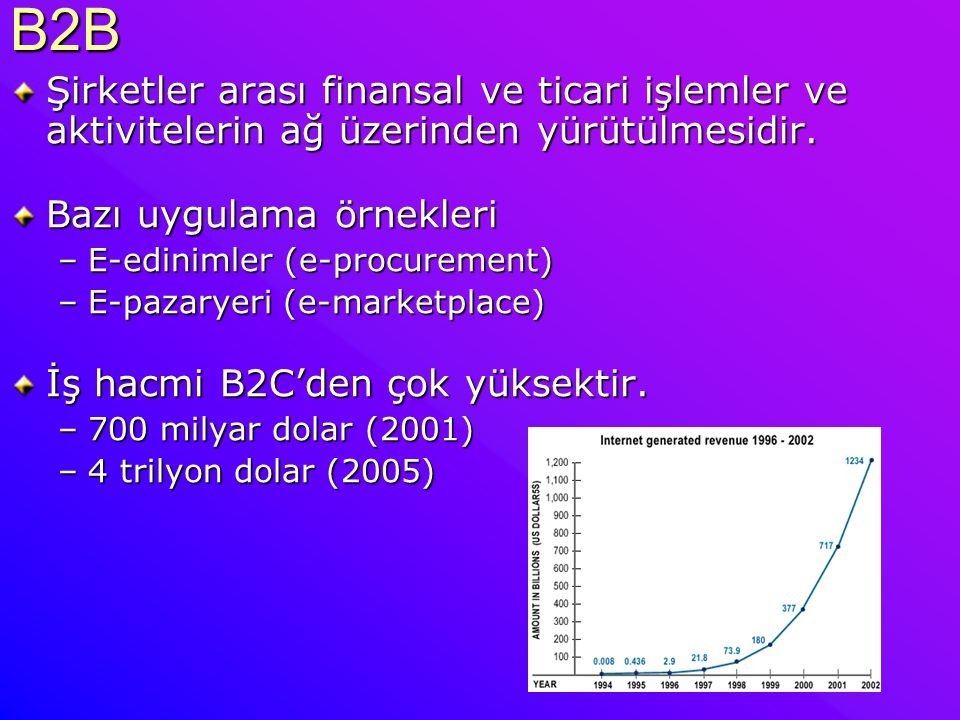 B2B E-edinimler (e-procurement)