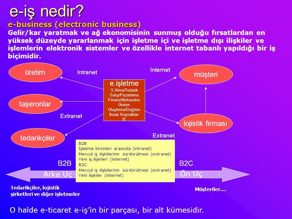 e-dönüşüm aşamaları 1996 1998 2000 2003 Dönüşüm Aşaması