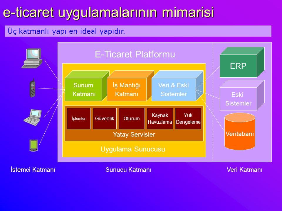 e-ticaret uygulamalarında ilkeler