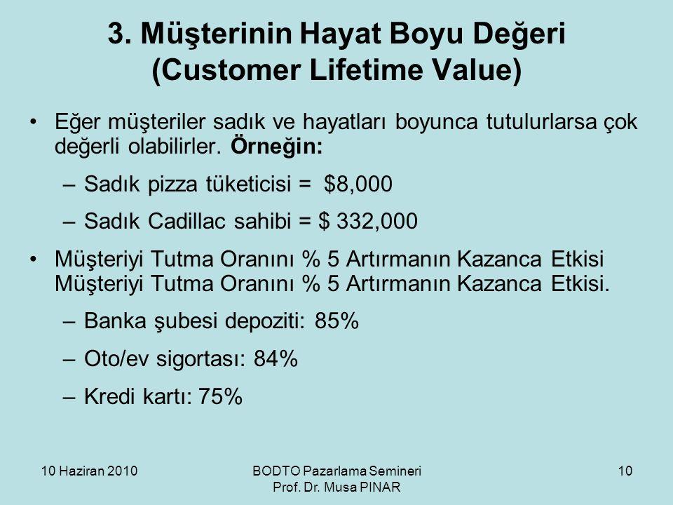 3. Müşterinin Hayat Boyu Değeri (Customer Lifetime Value)