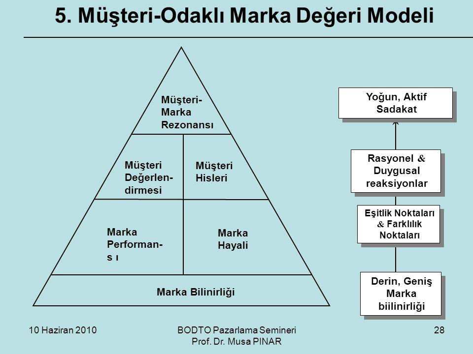 5. Müşteri-Odaklı Marka Değeri Modeli
