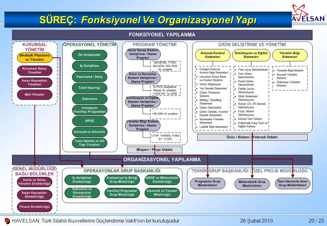 SÜREÇ: Fonksiyonel Ve Organizasyonel Yapı