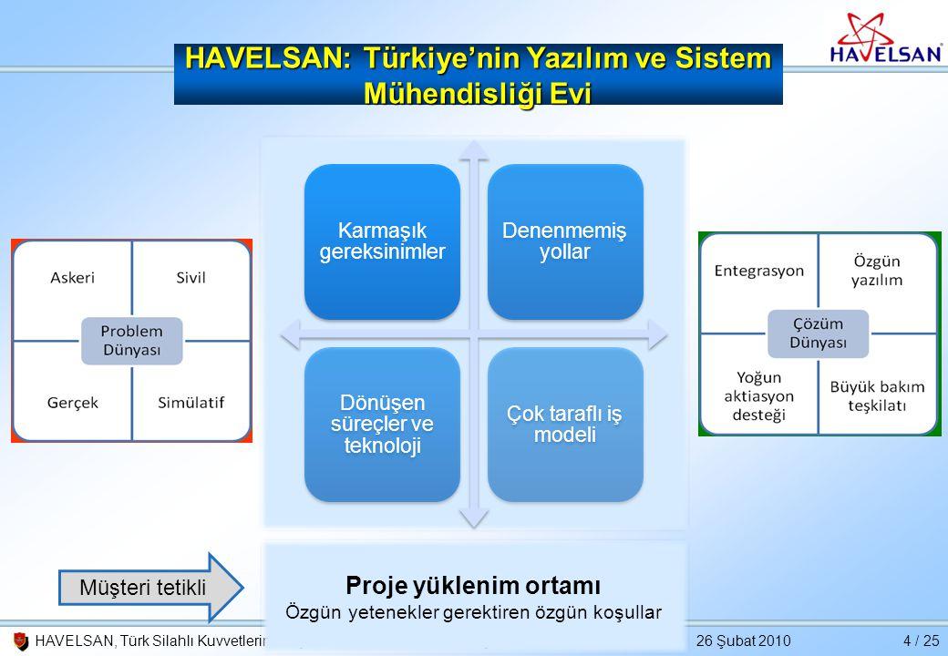HAVELSAN: Türkiye'nin Yazılım ve Sistem Mühendisliği Evi