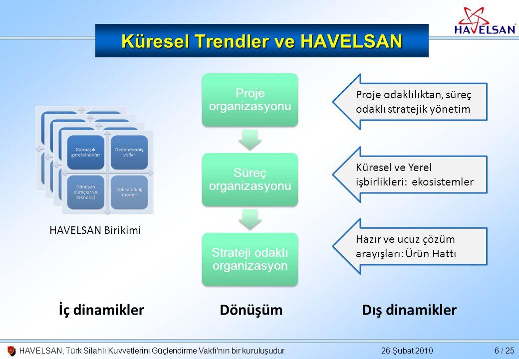 Küresel Trendler ve HAVELSAN