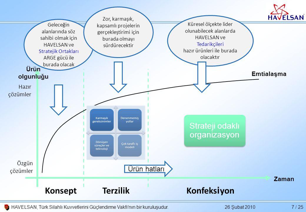 Konsept Terzilik Konfeksiyon Strateji odaklı organizasyon Ürün hatları
