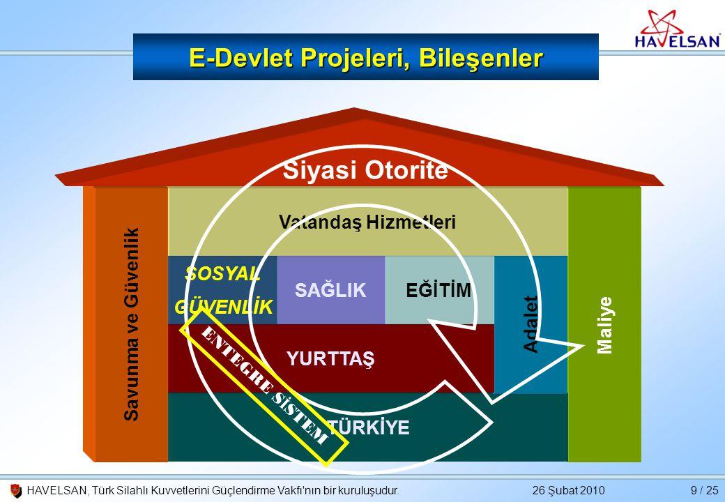 E-Devlet Projeleri, Bileşenler