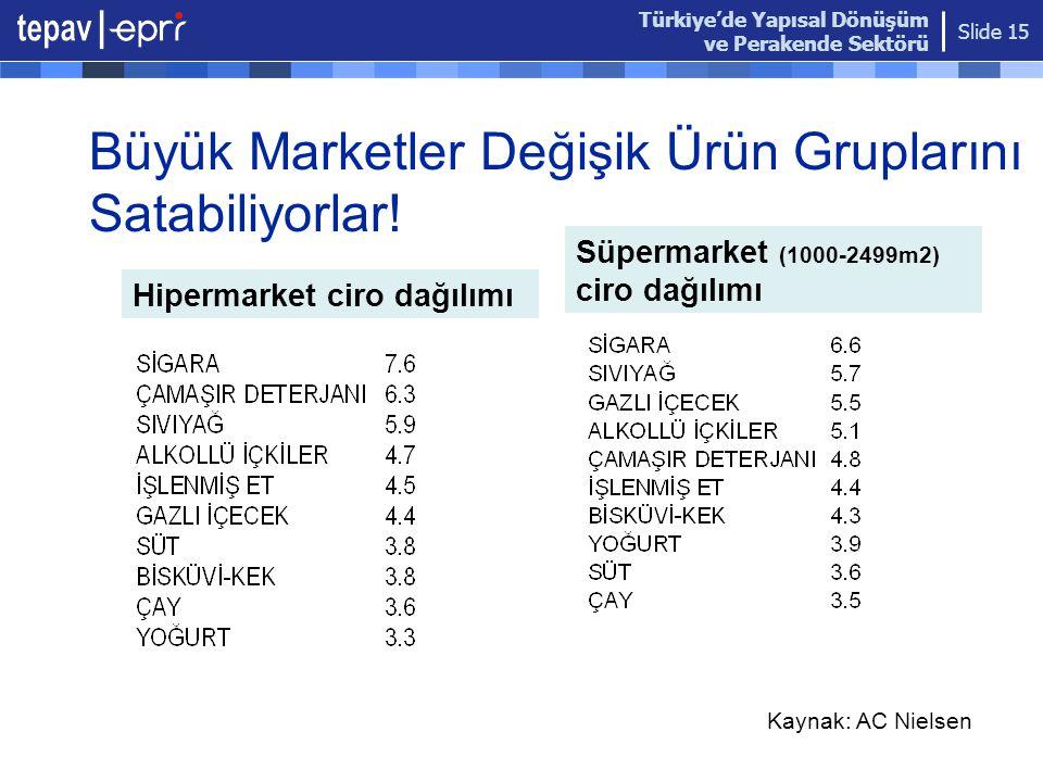 Büyük Marketler Değişik Ürün Gruplarını Satabiliyorlar!