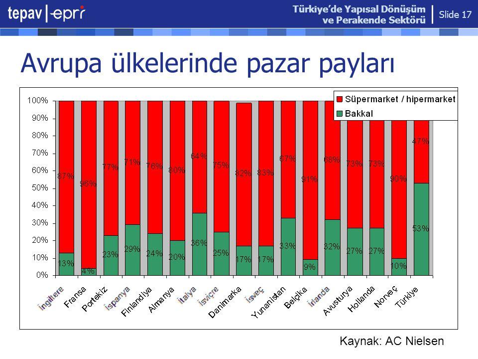 Avrupa ülkelerinde pazar payları