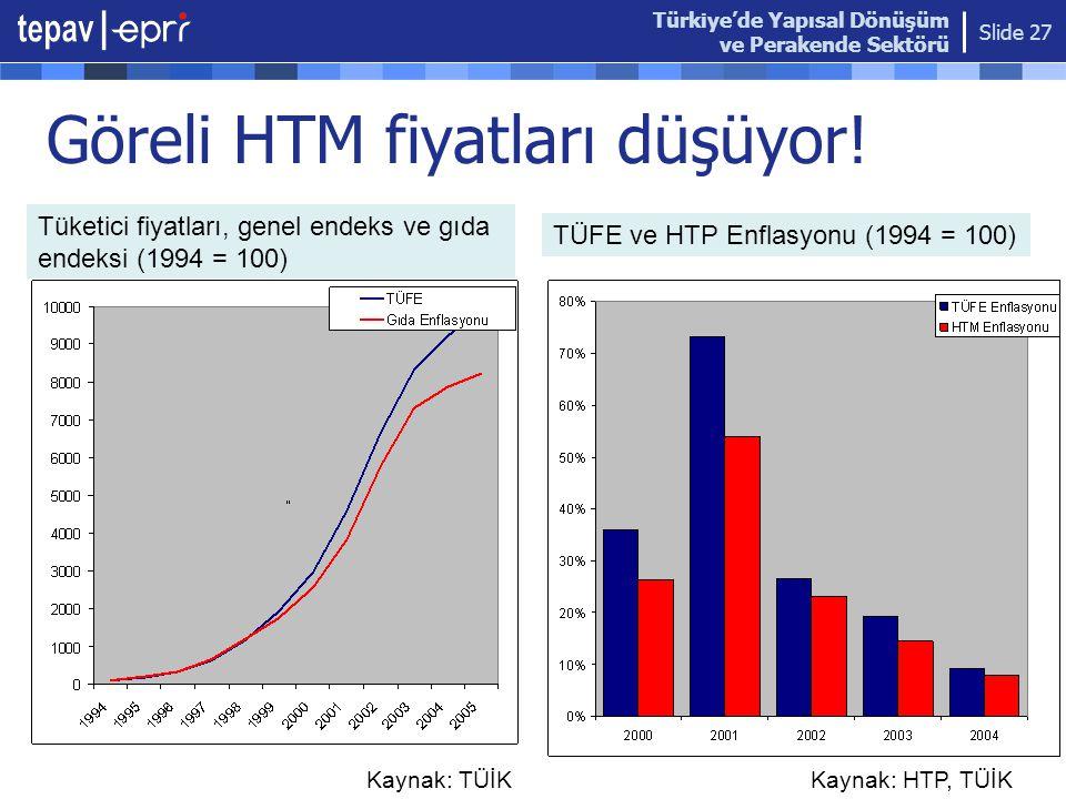 Göreli HTM fiyatları düşüyor!