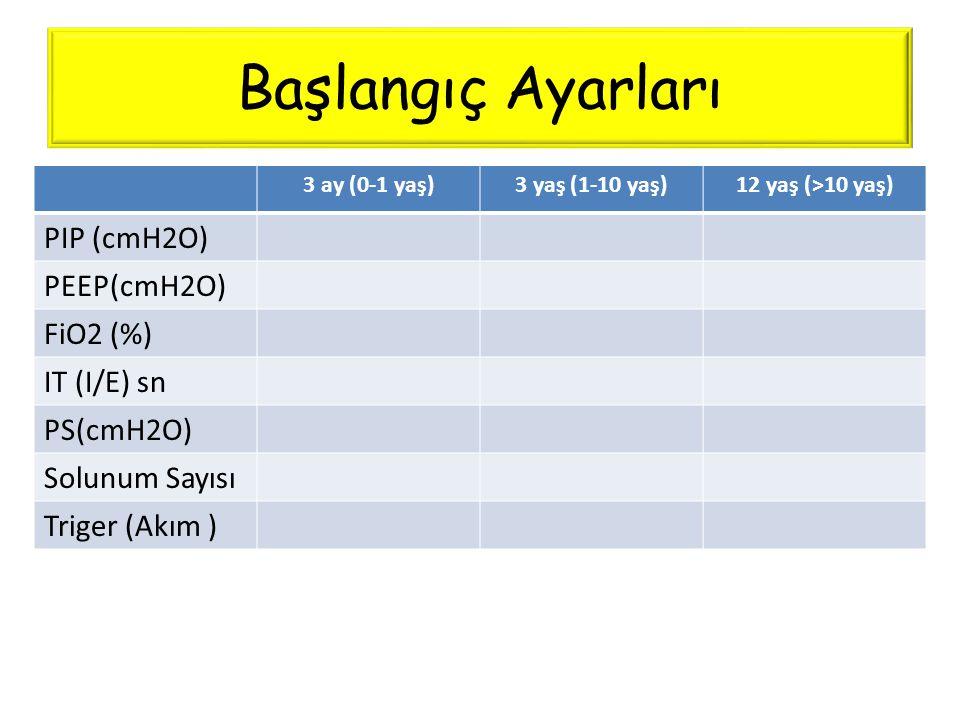 Başlangıç Ayarları PIP (cmH2O) PEEP(cmH2O) FiO2 (%) IT (I/E) sn