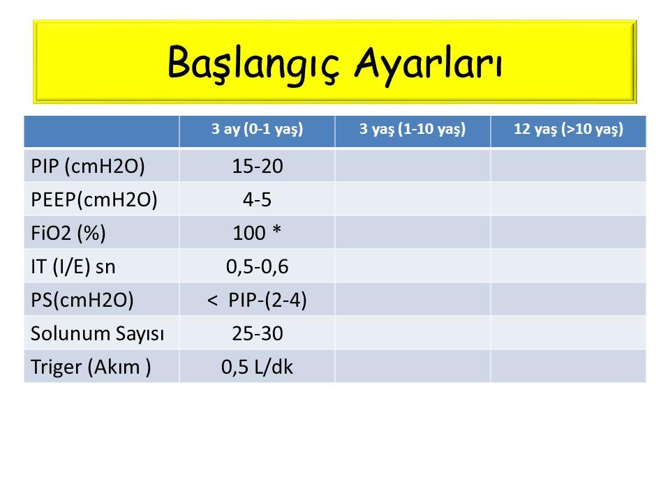Başlangıç Ayarları PIP (cmH2O) 15-20 PEEP(cmH2O) 4-5 FiO2 (%) 100 *