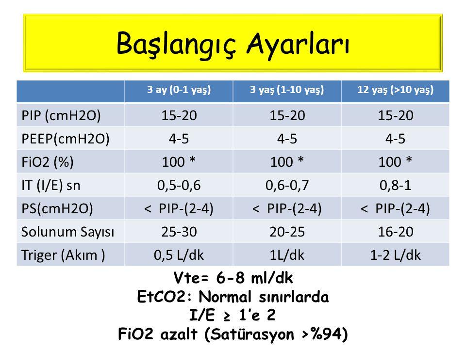 EtCO2: Normal sınırlarda FiO2 azalt (Satürasyon >%94)