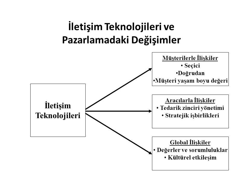 İletişim Teknolojileri ve Pazarlamadaki Değişimler