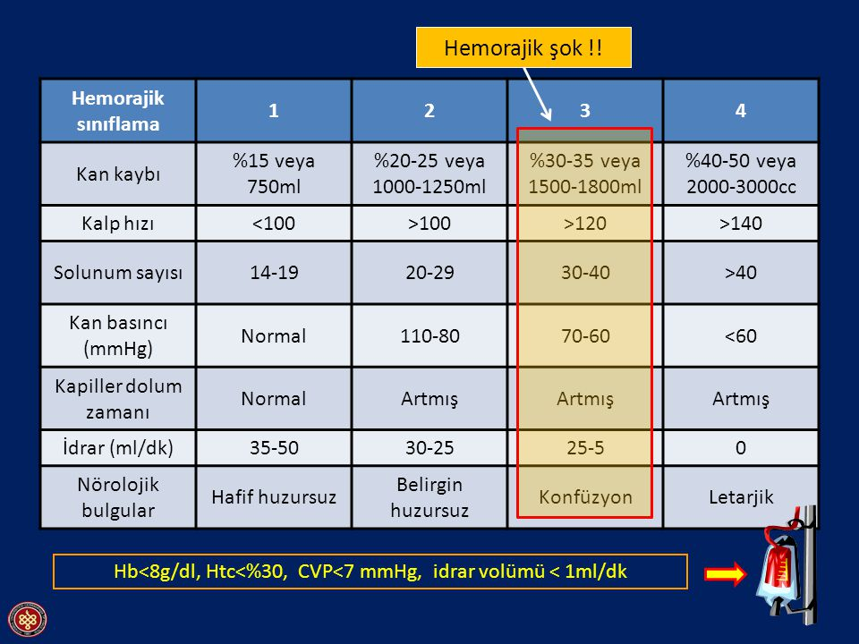 Hb<8g/dl, Htc<%30, CVP<7 mmHg, idrar volümü < 1ml/dk