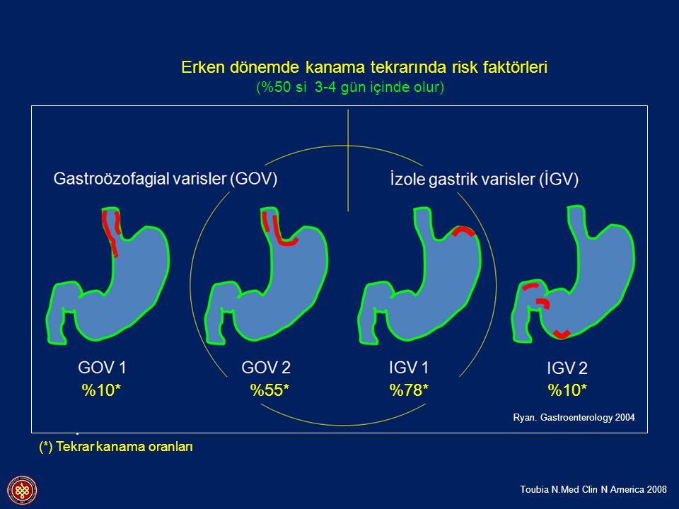 İlk kanamanın şiddetli olması Aşırı sıvı ve albumin infüzyonu
