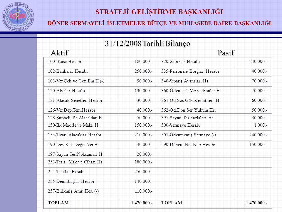31/12/2008 Tarihli Bilanço Aktif Pasif 100- Kasa Hesabı 180.000.-